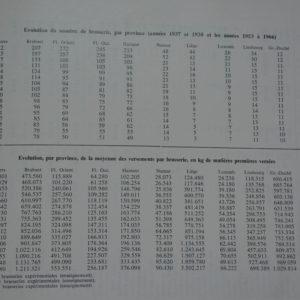 Evolution des Brasseries 1937-1966