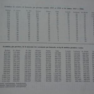 Evolution du nombre de brasseries